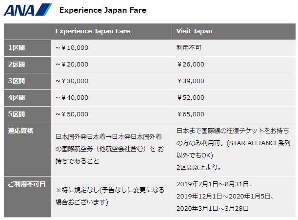 日本国内周遊パスANA