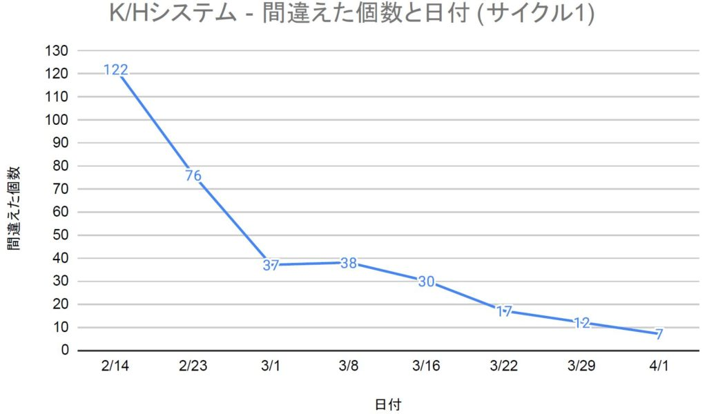 K/Hシステム(サイクル1)結果