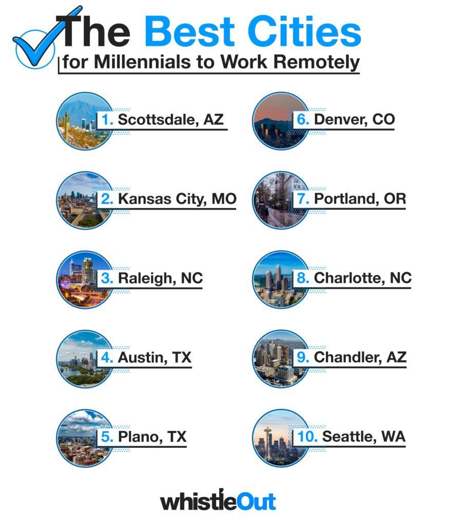 リモートワークで働きたい街トップ10