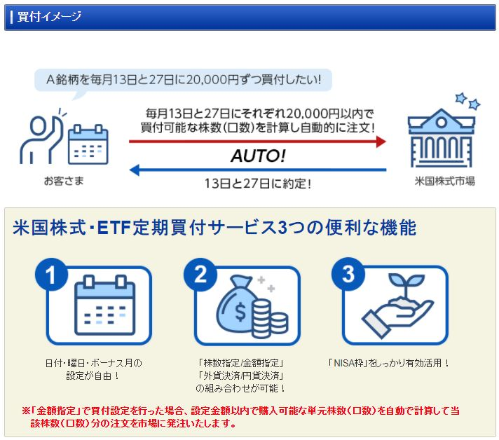 SBI証券で定期買付