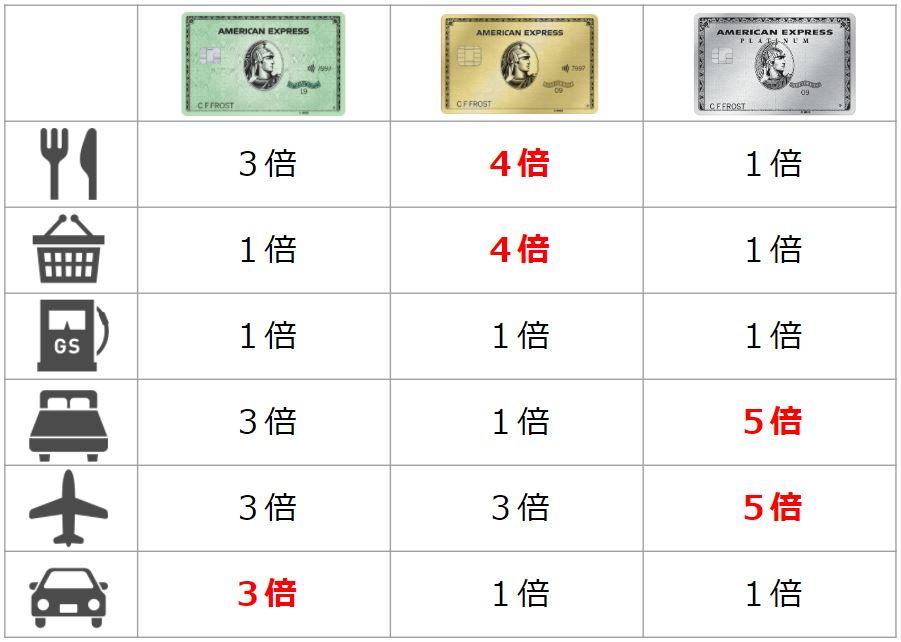 【アメリカ】アメックスクレジットカードの比較【グリーン、ゴールド、プラチナ】