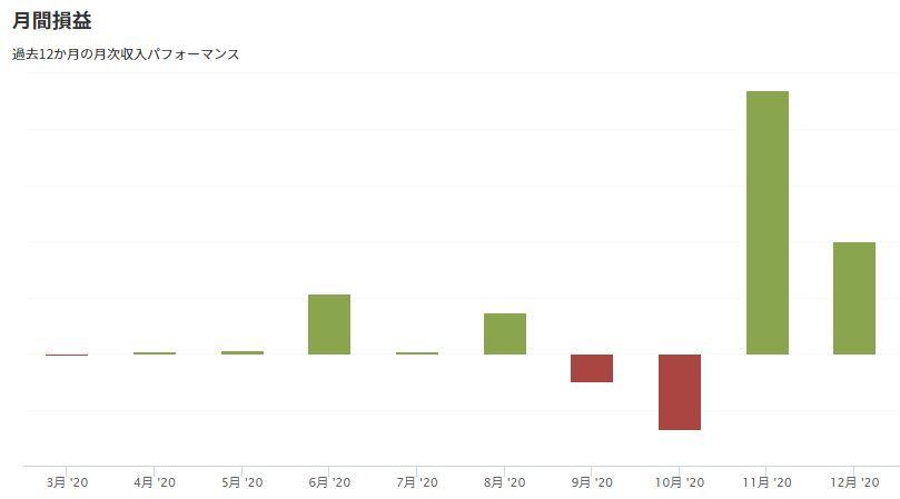 米国株に9か月投資した結果(月間損益)