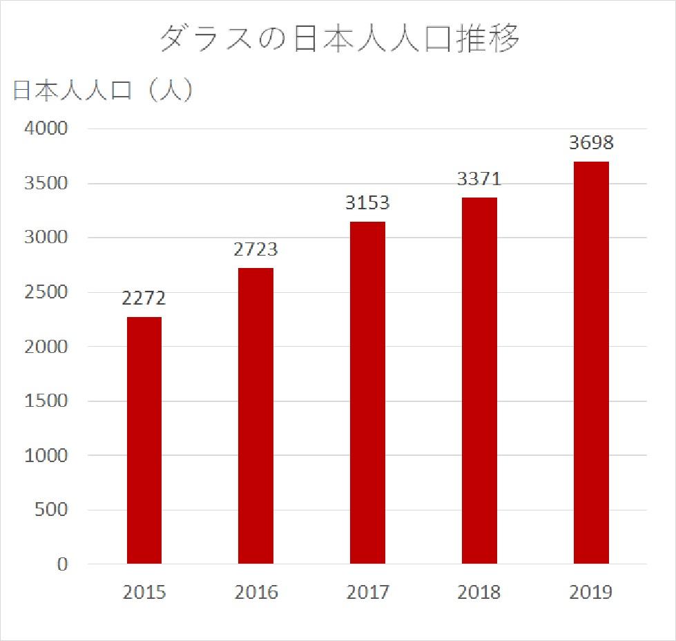 ダラスの日本人人口推移