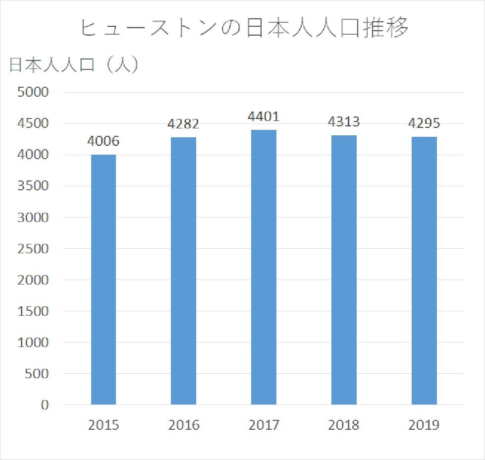 ヒューストンの日本人人口推移