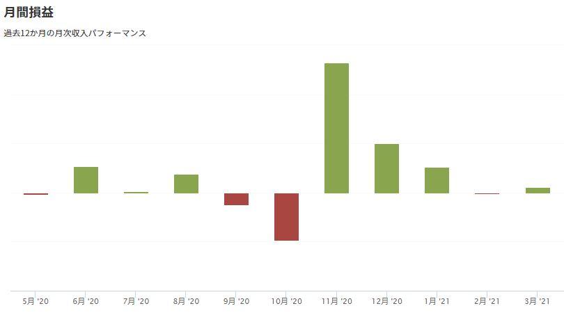 米国株に1年間投資した結果(月間損益)